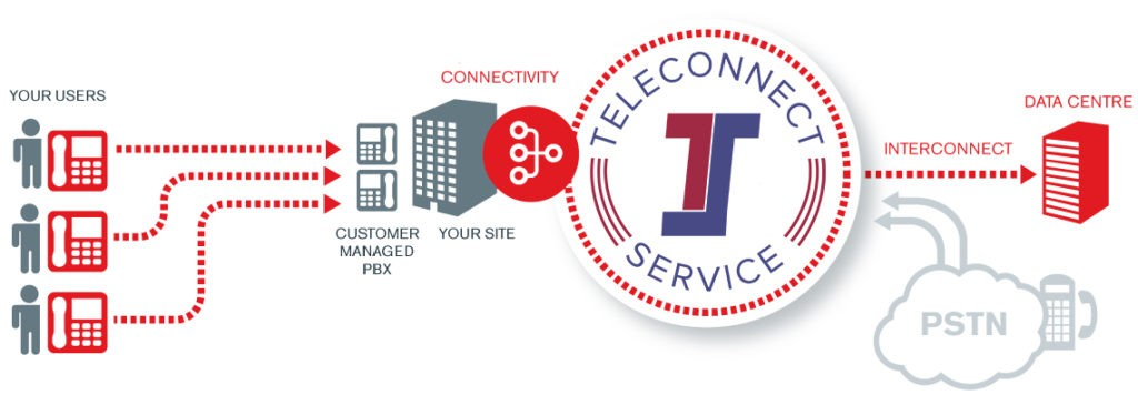 Teleconnect SIP Trunking Leeds